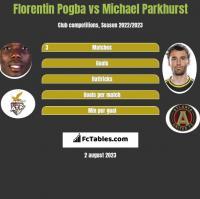 Florentin Pogba vs Michael Parkhurst h2h player stats
