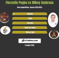 Florentin Pogba vs Mikey Ambrose h2h player stats