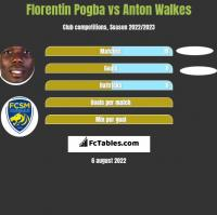 Florentin Pogba vs Anton Walkes h2h player stats