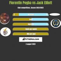 Florentin Pogba vs Jack Elliott h2h player stats