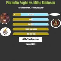 Florentin Pogba vs Miles Robinson h2h player stats