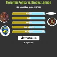 Florentin Pogba vs Brooks Lennon h2h player stats