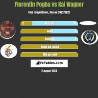 Florentin Pogba vs Kai Wagner h2h player stats
