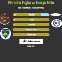 Florentin Pogba vs George Bello h2h player stats