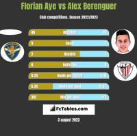 Florian Aye vs Alex Berenguer h2h player stats
