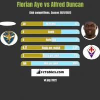 Florian Aye vs Alfred Duncan h2h player stats