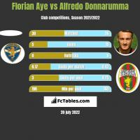 Florian Aye vs Alfredo Donnarumma h2h player stats