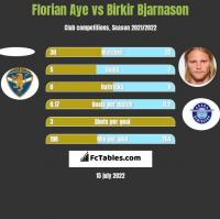 Florian Aye vs Birkir Bjarnason h2h player stats