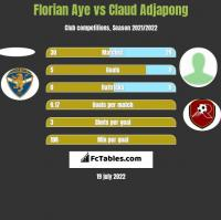 Florian Aye vs Claud Adjapong h2h player stats