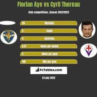 Florian Aye vs Cyril Thereau h2h player stats