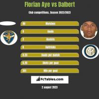 Florian Aye vs Dalbert h2h player stats