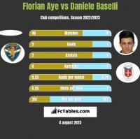 Florian Aye vs Daniele Baselli h2h player stats