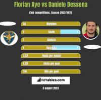 Florian Aye vs Daniele Dessena h2h player stats