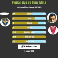 Florian Aye vs Dany Mota h2h player stats