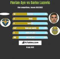 Florian Aye vs Darko Lazovic h2h player stats