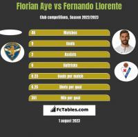 Florian Aye vs Fernando Llorente h2h player stats