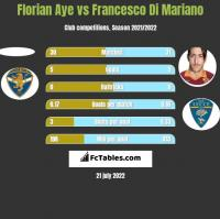 Florian Aye vs Francesco Di Mariano h2h player stats