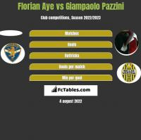 Florian Aye vs Giampaolo Pazzini h2h player stats