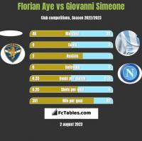 Florian Aye vs Giovanni Simeone h2h player stats