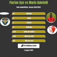 Florian Aye vs Mario Balotelli h2h player stats