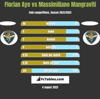 Florian Aye vs Massimiliano Mangraviti h2h player stats