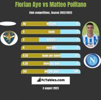 Florian Aye vs Matteo Politano h2h player stats