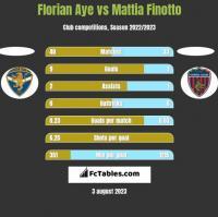 Florian Aye vs Mattia Finotto h2h player stats