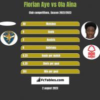 Florian Aye vs Ola Aina h2h player stats
