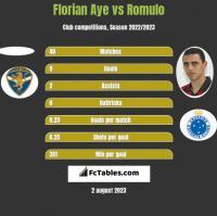 Florian Aye vs Romulo h2h player stats