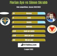 Florian Aye vs Simon Skrabb h2h player stats