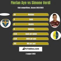 Florian Aye vs Simone Verdi h2h player stats
