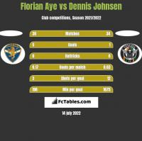 Florian Aye vs Dennis Johnsen h2h player stats