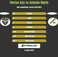 Florian Aye vs Antonio Marin h2h player stats