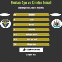 Florian Aye vs Sandro Tonali h2h player stats