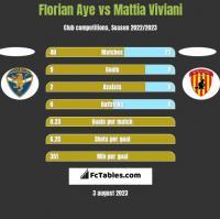 Florian Aye vs Mattia Viviani h2h player stats