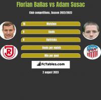 Florian Ballas vs Adam Susac h2h player stats