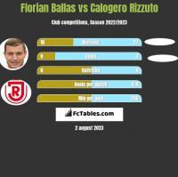 Florian Ballas vs Calogero Rizzuto h2h player stats