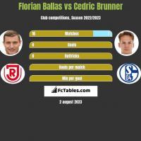 Florian Ballas vs Cedric Brunner h2h player stats