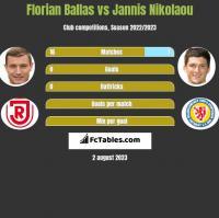 Florian Ballas vs Jannis Nikolaou h2h player stats