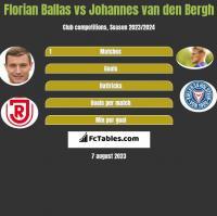 Florian Ballas vs Johannes van den Bergh h2h player stats