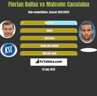 Florian Ballas vs Malcolm Cacutalua h2h player stats