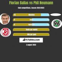 Florian Ballas vs Phil Neumann h2h player stats
