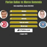 Florian Ballas vs Marco Komenda h2h player stats