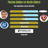 Florian Ballas vs Kevin Ehlers h2h player stats