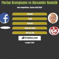 Florian Bruegmann vs Alexander Nandzik h2h player stats