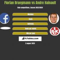 Florian Bruegmann vs Andre Hainault h2h player stats