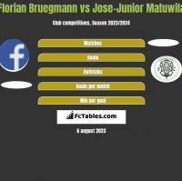 Florian Bruegmann vs Jose-Junior Matuwila h2h player stats