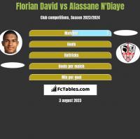 Florian David vs Alassane N'Diaye h2h player stats
