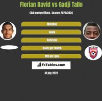 Florian David vs Gadji Tallo h2h player stats