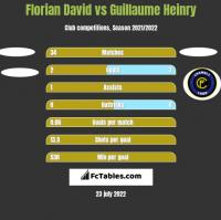 Florian David vs Guillaume Heinry h2h player stats